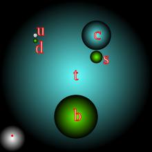 (392) Quark